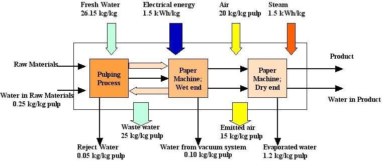 steel making process flowchart pdf