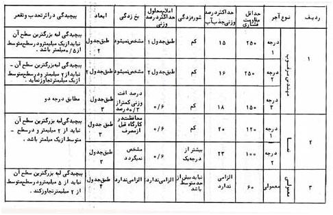 نتیجه تصویری برای خصوصیات آجر و جدول مربوطه